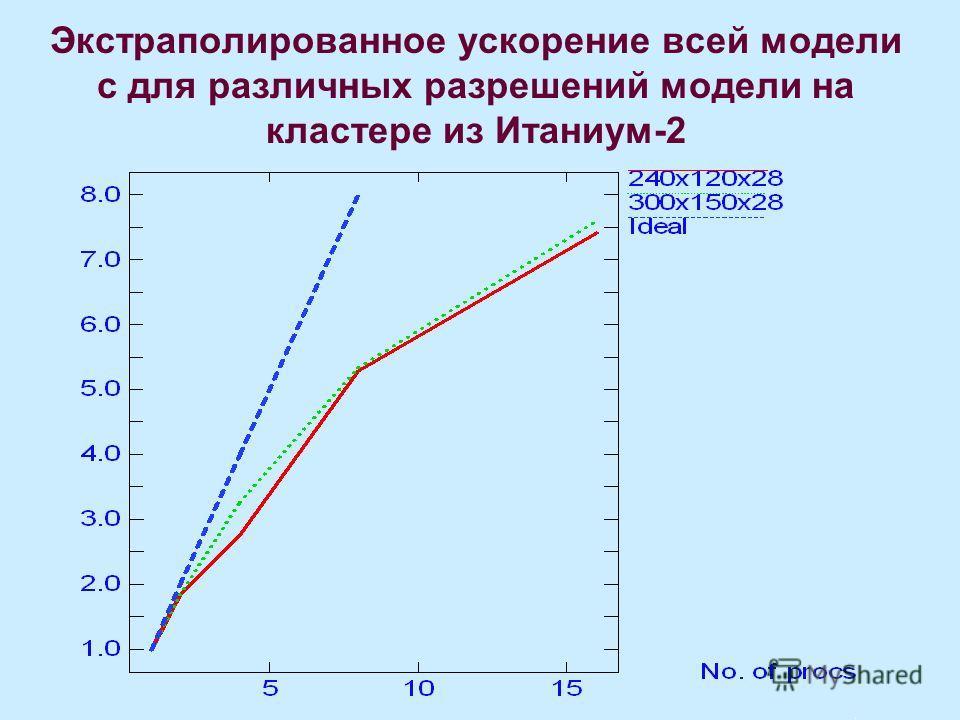 Экстраполированное ускорение всей модели с для различных разрешений модели на кластере из Итаниум-2