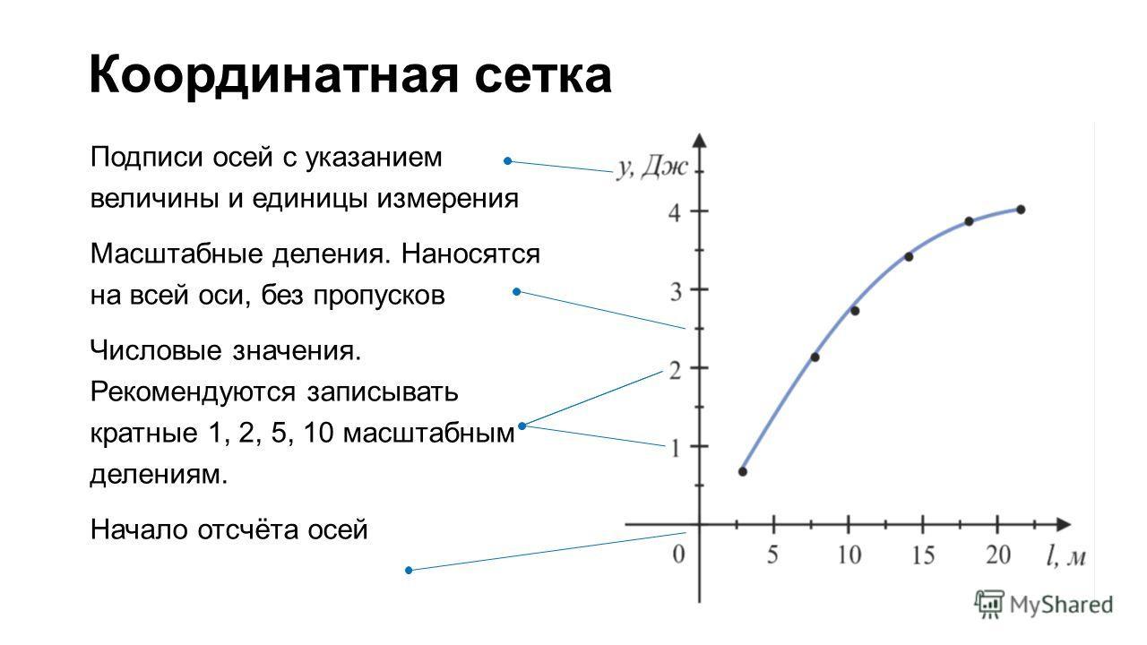 Координатная сетка Подписи осей с указанием величины и единицы измерения Масштабные деления. Наносятся на всей оси, без пропусков Числовые значения. Рекомендуются записывать кратные 1, 2, 5, 10 масштабным делениям. Начало отсчёта осей
