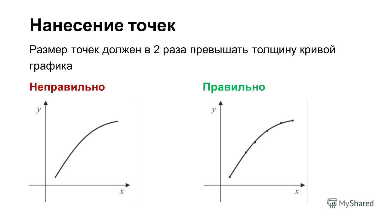 Нанесение точек Размер точек должен в 2 раза превышать толщину кривой графика Неправильно Правильно