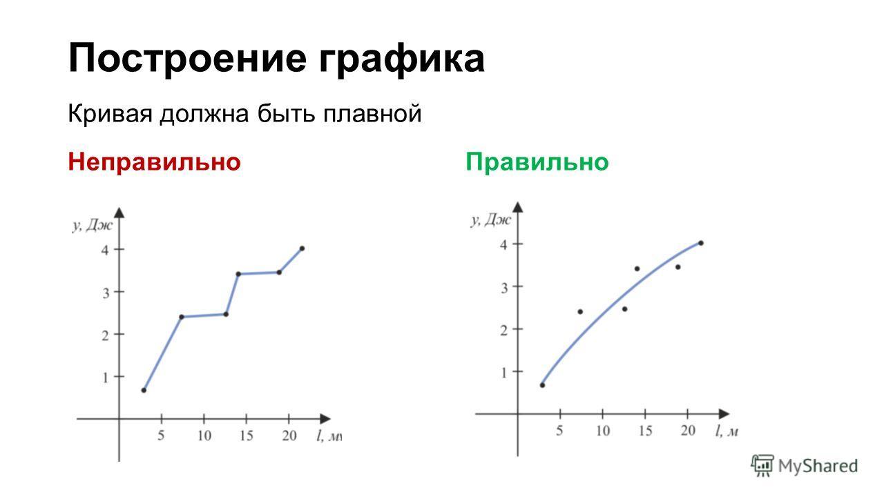 Построение графика Кривая должна быть плавной Неправильно Правильно