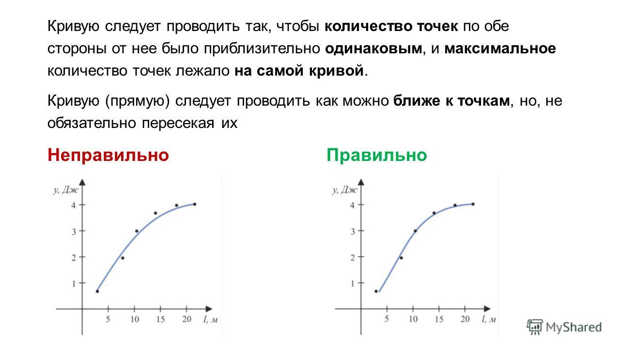 Кривую следует проводить так, чтобы количество точек по обе стороны от нее было приблизительно одинаковым, и максимальное количество точек лежало на самой кривой. Кривую (прямую) следует проводить как можно ближе к точкам, но, не обязательно пересека