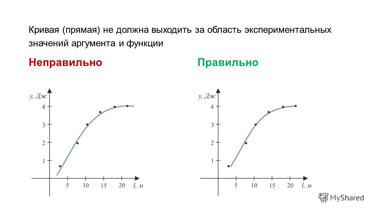 Кривая (прямая) не должна выходить за область экспериментальных значений аргумента и функции Неправильно Правильно
