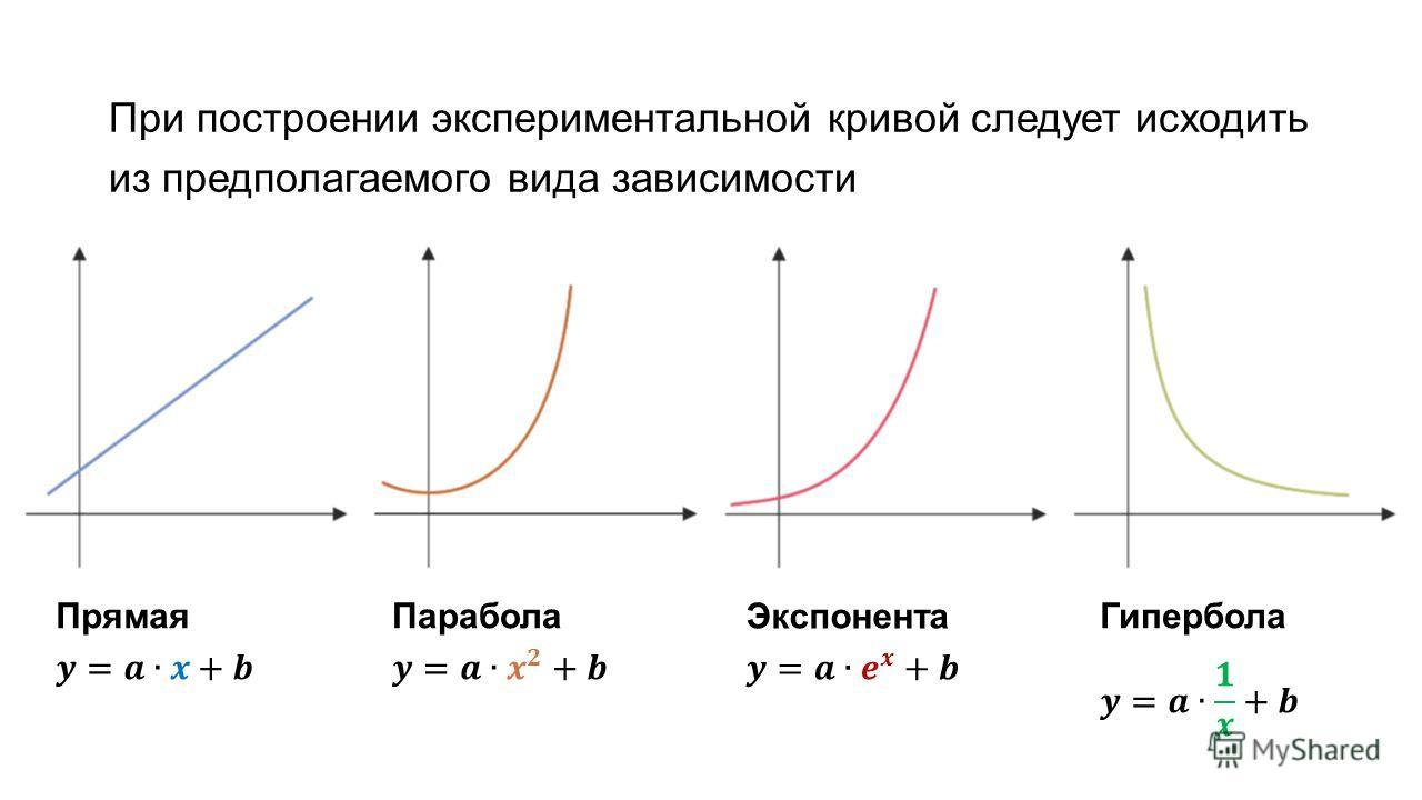 При построении экспериментальной кривой следует исходить из предполагаемого вида зависимости