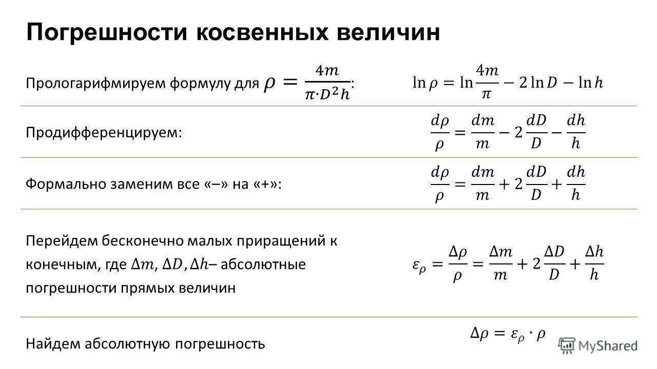 Погрешности косвенных величин Продифференцируем: Формально заменим все «–» на «+»: Найдем абсолютную погрешность