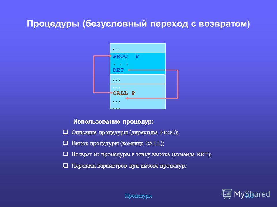 Процедуры 102 Процедуры (безусловный переход с возвратом) PROC Р... RET... Использование процедур: Описание процедуры (директива PROC ); Вызов процедуры (команда CALL ); Возврат из процедуры в точку вызова (команда RET ); Передача параметров при вызо