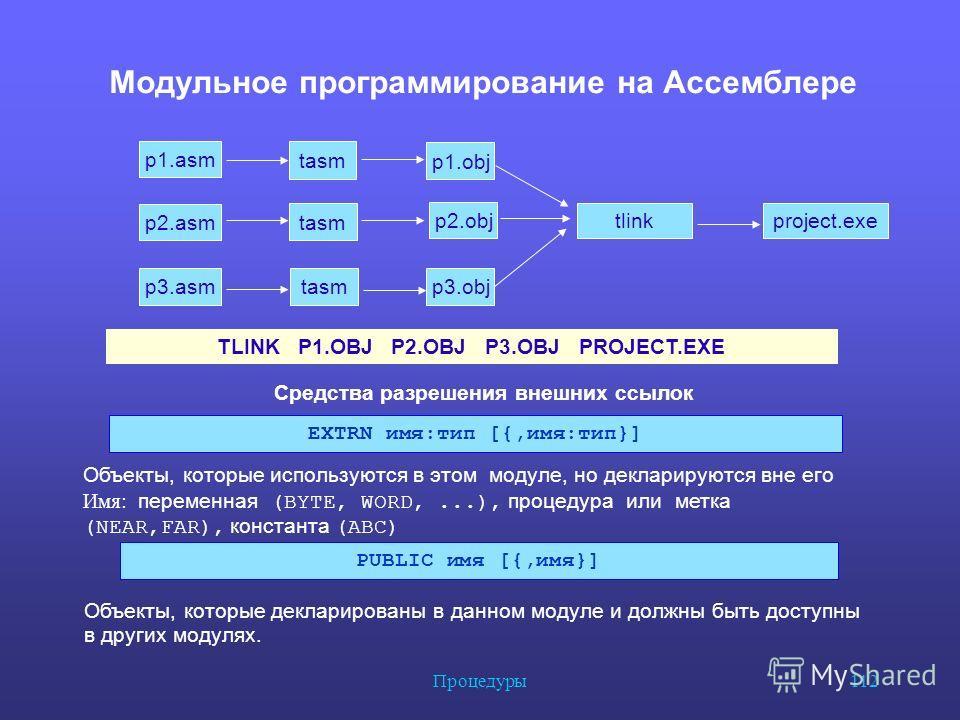 Процедуры 112 Модульное программирование на Ассемблере p1. asm p2. asm p3. asm tasm p1. obj tasm p2. obj tasmp3. obj tlinkproject.exe TLINK P1. OBJ P2. OBJ P3. OBJ PROJECT.EXE Средства разрешения внешних ссылок EXTRN имя:тип [{,имя:тип}] Объекты, кот