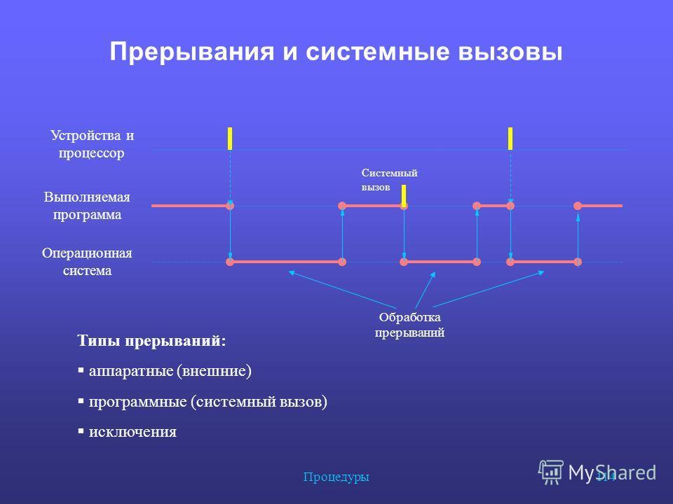 Процедуры 114 Прерывания и системные вызовы Выполняемая программа Операционная система Устройства и процессор Типы прерываний: аппаратные (внешние) программные (системный вызов) исключения Системный вызов Обработка прерываний
