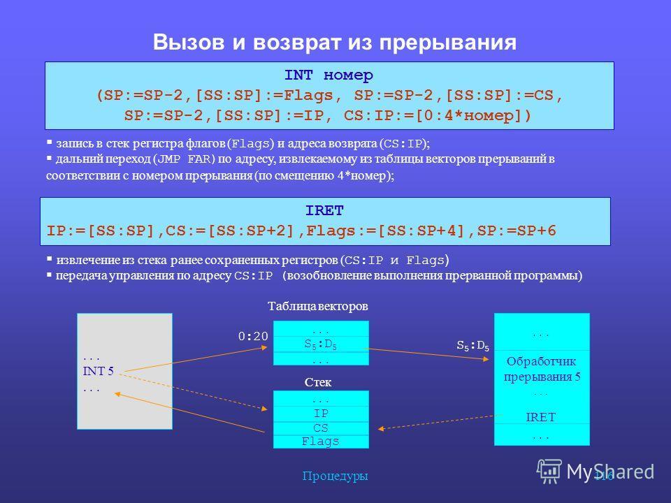 Процедуры 116 Вызов и возврат из прерывания INT номер (SP:=SP-2,[SS:SP]:=Flags, SP:=SP-2,[SS:SP]:=CS, SP:=SP-2,[SS:SP]:=IP, CS:IP:=[0:4*номер]) запись в стек регистра флагов ( Flags ) и адреса возврата ( CS:IP ); дальний переход ( JMP FAR) по адресу,