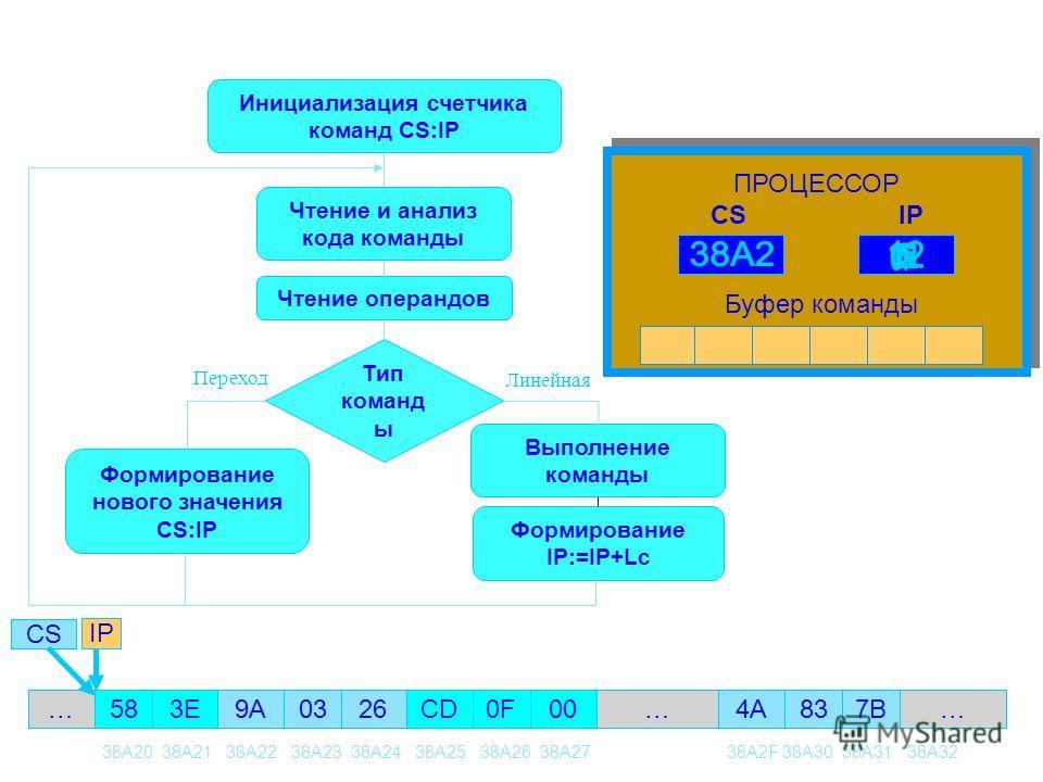 Инициализация счетчика команд CS:IP Чтение и анализ кода команды Чтение операндов Тип команд ы Формирование нового значения CS:IP Выполнение команды Формирование IP:=IP+Lc ……… Буфер команды ПРОЦЕССОР CS IP CSIP 38A20 38A21 38A22 38A23 38A24 38A25 38A