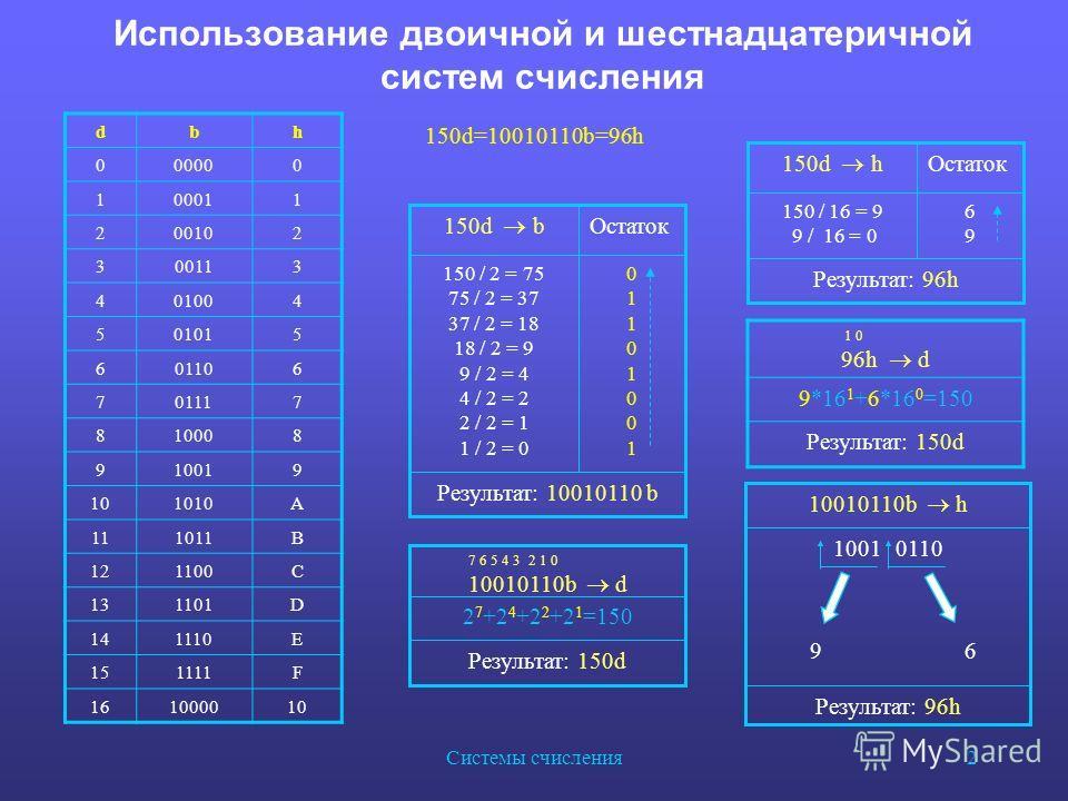 Системы счисления 2 Использование двоичной и шестнадцатеричной систем счисления dbh 000000 100011 200102 300113 401004 501015 601106 701117 810008 910019 101010A 111011B 121100C 131101D 141110E 151111F 161000010 150d=10010110b=96h Результат: 10010110