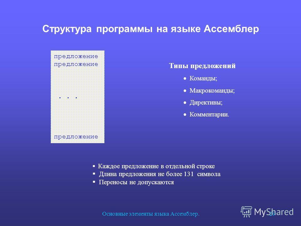 Основные элементы языка Ассемблер.29 Структура программы на языке Ассемблер предложение... предложение Каждое предложение в отдельной строке Длина предложения не более 131 символа Переносы не допускаются Типы предложений Команды; Макрокоманды; Директ
