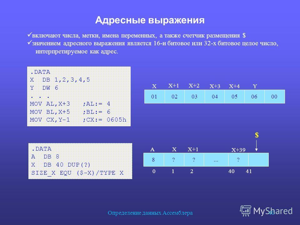 Определение данных Ассемблера 40 Адресные выражения.DATA X DB 1,2,3,4,5 Y DW 6... MOV AL,X+3 ;AL:= 4 MOV BL,X+5 ;BL:= 6 MOV CX,Y-1 ;CX:= 0605h 010203040506 Х Х+1Х+2 Х+3Х+4Y 8??? AХ Х+1 Х+39... $ включают числа, метки, имена переменных, а также счетчи