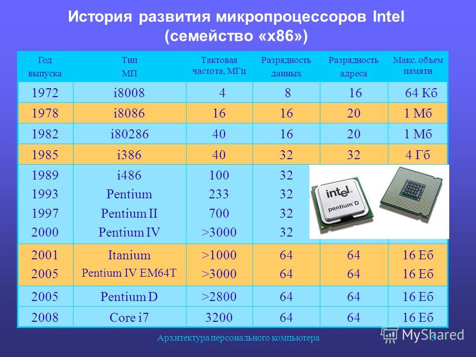 the evolution of the pentium processor essay Cpu evolution from the 8088 in 1979 through to present day intel and amd processors.