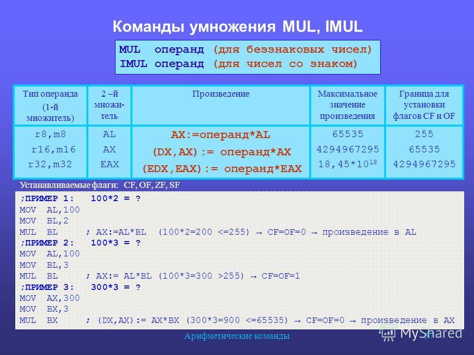 Арифметические команды 57 Команды умножения MUL, IMUL Тип операнда (1-й множитель) 2 –й множи- тель Произведение Максимальное значение произведения Граница для установки флагов СF и OF r8,m8 r16,m16 r32,m32 AL AX EAX AX:=операнд*AL (DX,AX):= операнд*