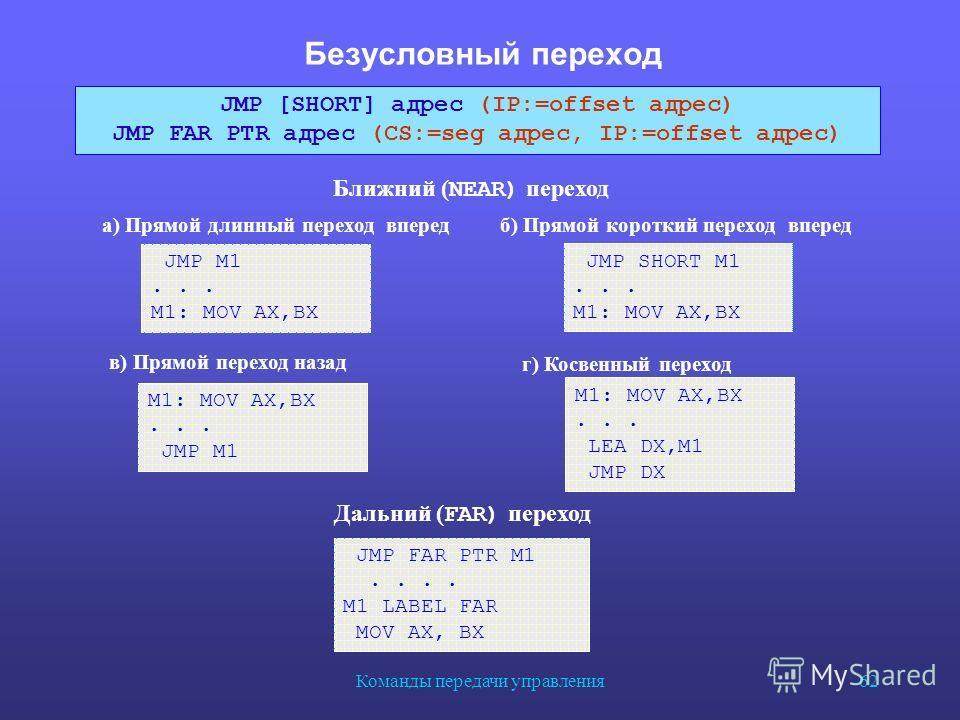 Команды передачи управления 62 Безусловный переход JMP FAR PTR M1.... M1 LABEL FAR MOV AX, BX JMP [SHORT] адрес (IP:=offset адрес) JMP FAR PTR адрес (CS:=seg адрес, IP:=offset адрес) JMP M1... M1: MOV AX,BX... JMP M1 JMP SHORT M1... M1: MOV AX,BX а)