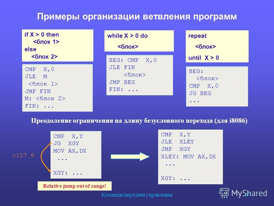 Команды передачи управления 67 Примеры организации ветвления программ CMP X,0 JLE M JMP FIN M: FIN:... BEG: CMP X,0 JLE FIN JMP BEG FIN:... BEG: CMP X,0 JG BEG... if X > 0 then else while X > 0 do repeat until X > 0 Преодоление ограничения на длину б