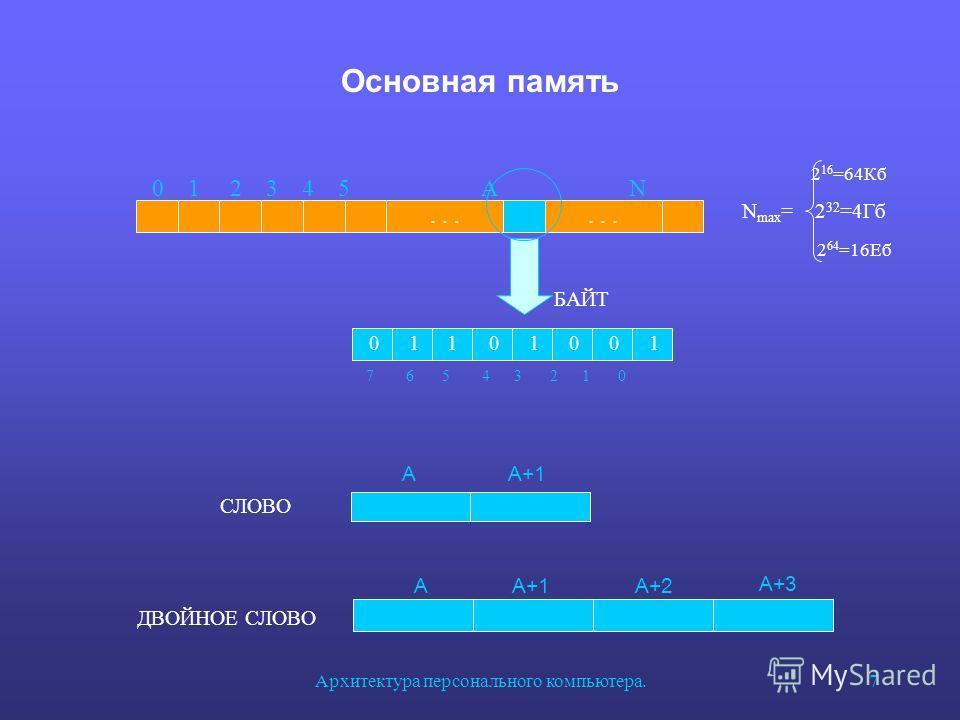 Архитектура персонального компьютера.7 Основная память 0 11 0 1 0 0 1 7 6 5 4 3 2 1 0 БАЙТ... 0 1 2 3 4 5 A N... 2 16 =64Кб N max = 2 32 =4Гб 2 64 =16Еб AA+1 СЛОВО AA+1A+2 A+3 ДВОЙНОЕ СЛОВО