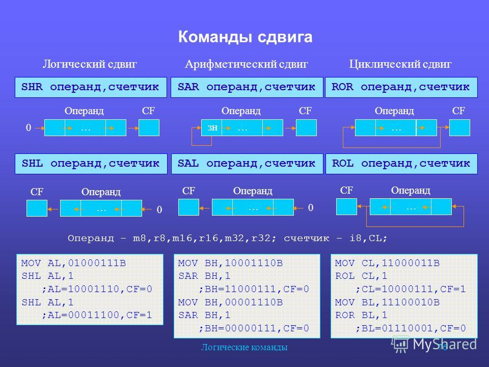 Логические команды 76 Команды сдвига SHR операнд,счетчик Логический сдвиг SHL операнд,счетчик Операнд - m8,r8,m16,r16,m32,r32; счетчик - i8,CL; SAR операнд,счетчик Арифметический сдвиг SAL операнд,счетчик ROR операнд,счетчик Циклический сдвиг ROL опе