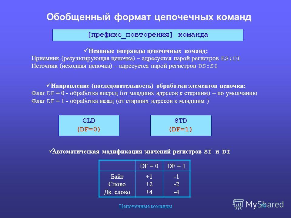 Цепочечные команды 79 Обобщенный формат цепочечных команд DF = 0DF = 1 Байт Слово Дв. слово +1 +2 +4 -2 -4 [префикс_повторения] команда Неявные операнды цепочечных команд: Приемник (результирующая цепочка) – адресуется парой регистров ES:DI Источник