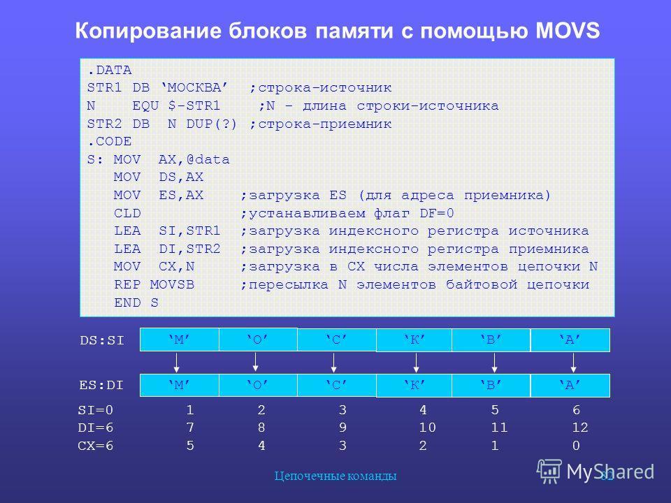 Цепочечные команды 82 Копирование блоков памяти c помощью MOVS DS:SI ES:DI.DATA STR1 DB МОСКВА ;строка-источник N EQU $-STR1 ;N - длина строки-источника STR2 DB N DUP(?) ;строка-приемник.CODE S: MOV AX,@data MOV DS,AX MOV ES,AX ;загрузка ES (для адре