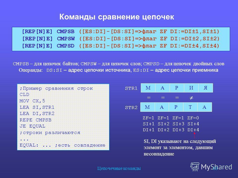 Цепочечные команды 83 Команды сравнение цепочек CMPSB – для цепочек байтов; CMPSW – для цепочек слов; CMPSD – для цепочек двойных слов Операнды : DS:SI – адрес цепочки источника, ES:DI – адрес цепочки приемника ;Пример сравнения строк CLD MOV CX,5 LE