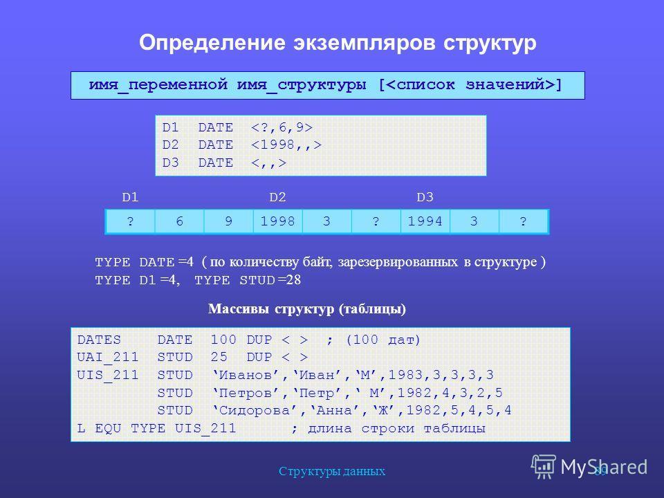 Структуры данных 89 Определение экземпляров структур D1 DATE D2 DATE D3 DATE D1D2D2D3D3 ?6919983?19943? TYPE DATE =4 ( по количеству байт, зарезервированных в структуре ) TYPE D1 =4, TYPE STUD =28 DATES DATE 100 DUP ; (100 дат) UAI_211 STUD 25 DUP UI