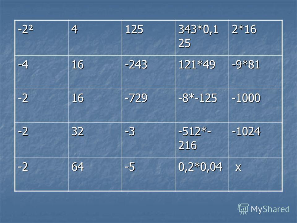 -2² 4125 343*0,1 25 2*16 -416-243121*49-9*81 -216-729-8*-125-1000 -232-3 -512*- 216 -1024 -264-50,2*0,04 х