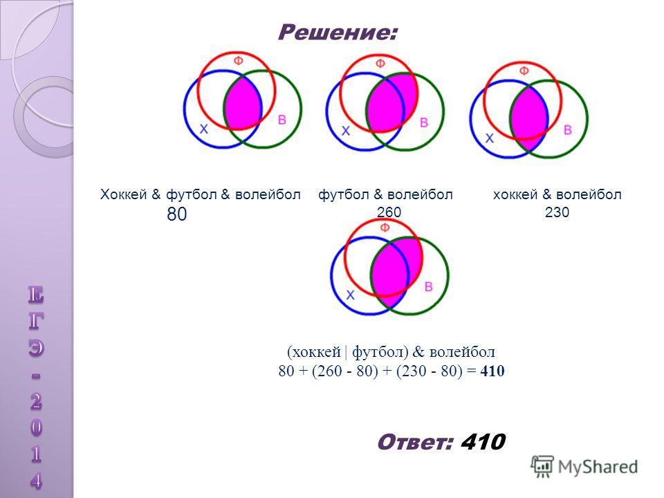 (хоккей | футбол) & волейбол 80 + (260 - 80) + (230 - 80) = 410 Хоккей & футбол & волейбол 80 футбол & волейбол 260 хоккей & волейбол 230 Решение: Ответ: 410