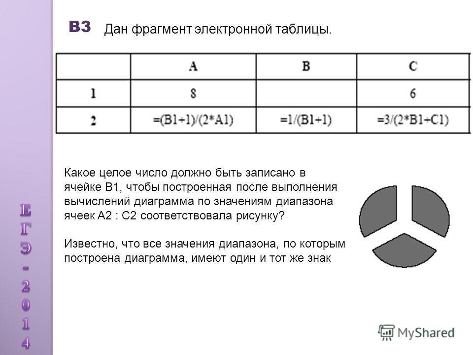 В3 Дан фрагмент электронной таблицы. Какое целое число должно быть записано в ячейке В1, чтобы построенная после выполнения вычислений диаграмма по значениям диапазона ячеек A2 : С2 соответствовала рисунку? Известно, что все значения диапазона, по ко