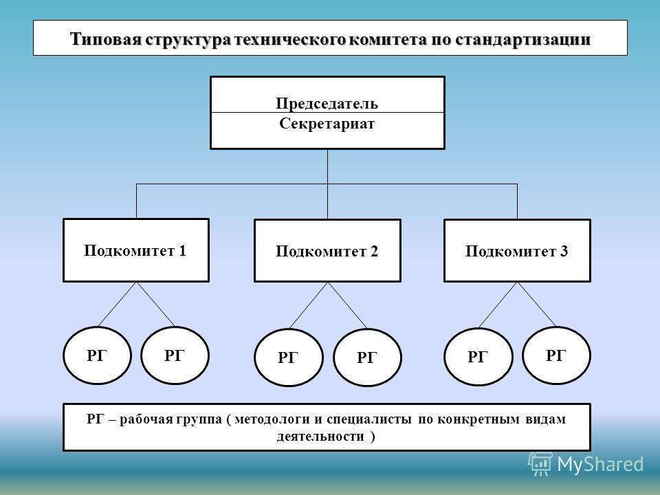Типовая структура технического комитета по стандартизации Председатель Секретариат Подкомитет 1 Подкомитет 2Подкомитет 3 РГ РГ – рабочая группа ( методологи и специалисты по конкретным видам деятельности )