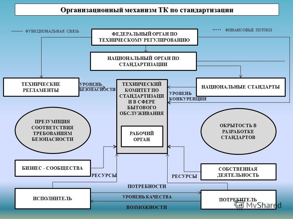 Организационный механизм ТК по стандартизации ФЕДЕРАЛЬНЫЙ ОРГАН ПО ТЕХНИЧЕСКОМУ РЕГУЛИРОВАНИЮ НАЦИОНАЛЬНЫЙ ОРГАН ПО СТАНДАРТИЗАЦИИ ТЕХНИЧЕСКИЕ РЕГЛАМЕНТЫ НАЦИОНАЛЬНЫЕ СТАНДАРТЫ ТЕХНИЧЕСКИЙ КОМИТЕТ ПО СТАНДАРТИЗАЦИ И В СФЕРЕ БЫТОВОГО ОБСЛУЖИВАНИЯ РАБО