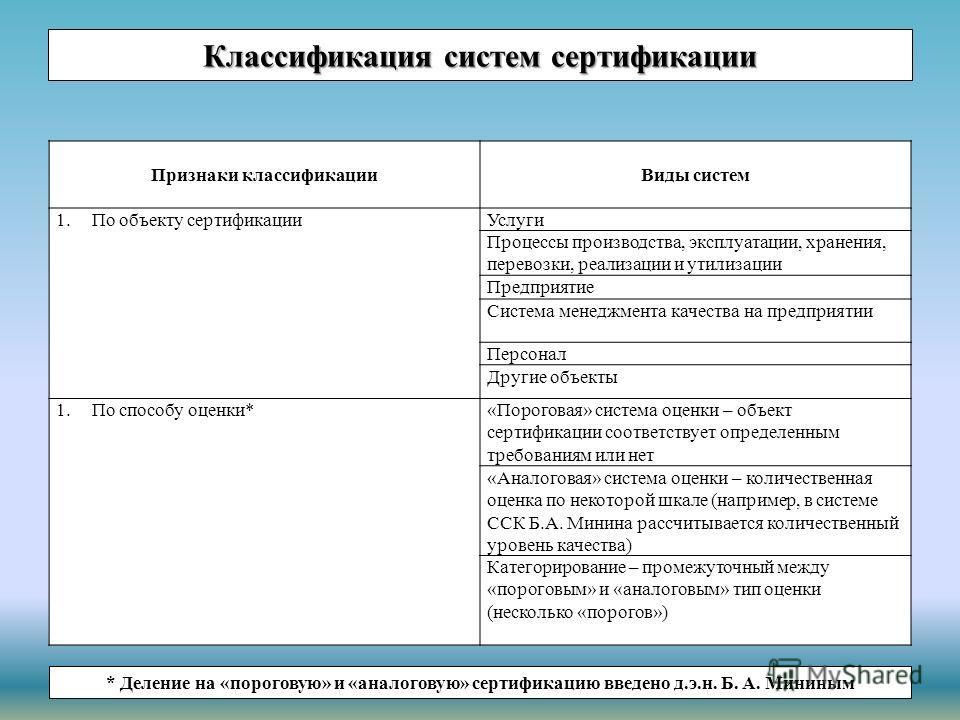 Классификация систем сертификации Признаки классификации Виды систем 1. По объекту сертификации Услуги Процессы производства, эксплуатации, хранения, перевозки, реализации и утилизации Предприятие Система менеджмента качества на предприятии Персонал