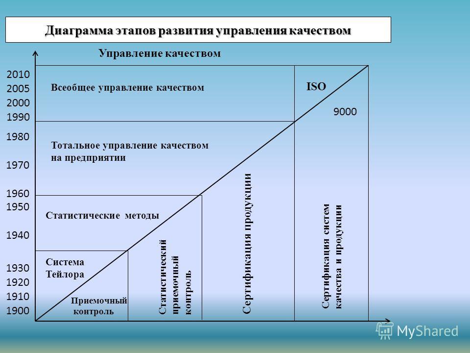 Диаграмма этапов развития управления качеством Система Тейлора Приемочный контроль Статистические методы Статистический приемочный контроль Тотальное управление качеством на предприятии Сертификация продукции Всеобщее управление качеством ISO 9000 Се