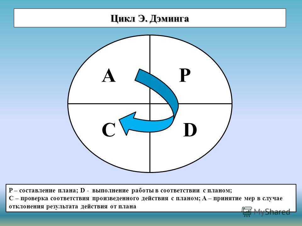 Цикл Э. Дэминга АР СD P – составление плана; D - выполнение работы в соответствии с планом; C – проверка соответствия произведенного действия с планом; A – принятие мер в случае отклонения результата действия от плана