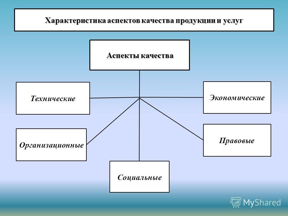 Характеристика аспектов качества продукции и услуг Аспекты качества Технические Социальные Организационные Правовые Экономические