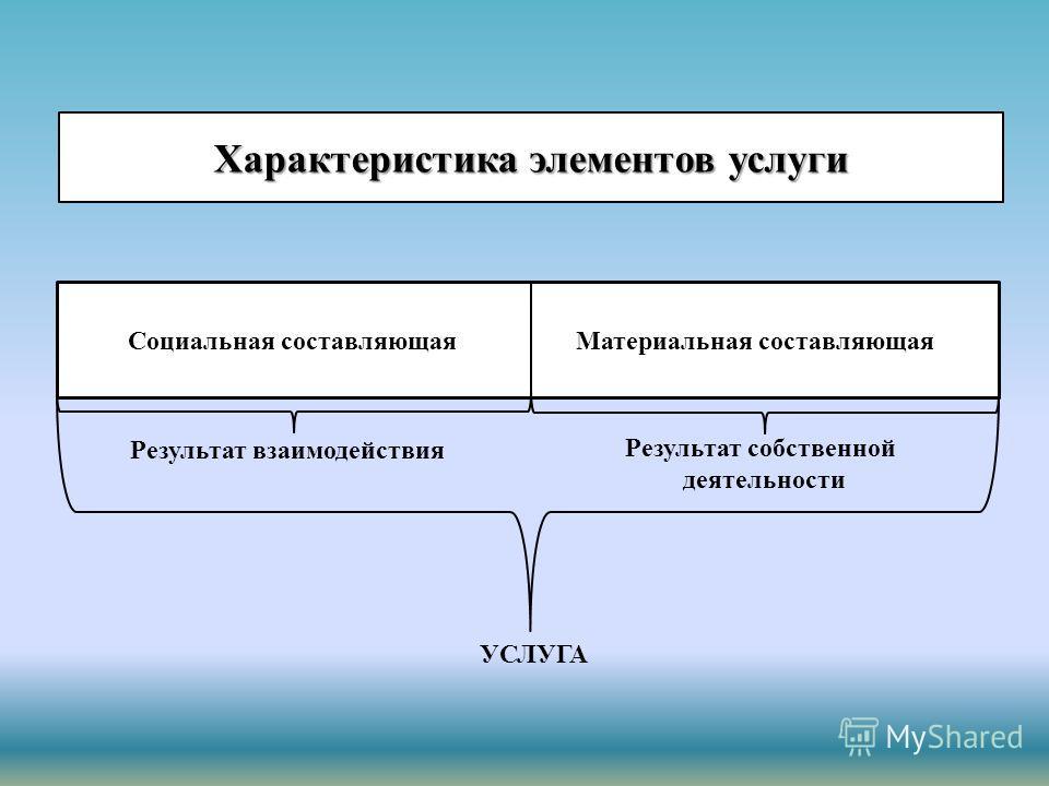 Характеристика элементов услуги Социальная составляющая Материальная составляющая Результат взаимодействия Результат собственной деятельности УСЛУГА