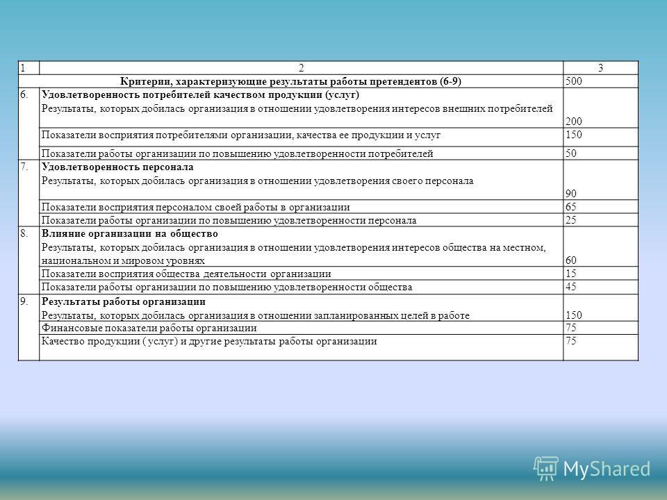 123 Критерии, характеризующие результаты работы претендентов (6-9)500 6. Удовлетворенность потребителей качеством продукции (услуг) Результаты, которых добилась организация в отношении удовлетворения интересов внешних потребителей 200 Показатели восп