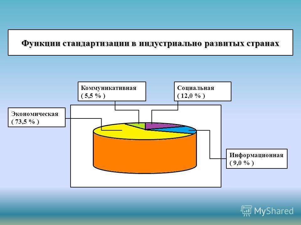 Функции стандартизации в индустриально развитых странах Экономическая ( 73,5 % ) Коммуникативная ( 5,5 % ) Социальная ( 12,0 % ) Информационная ( 9,0 % )