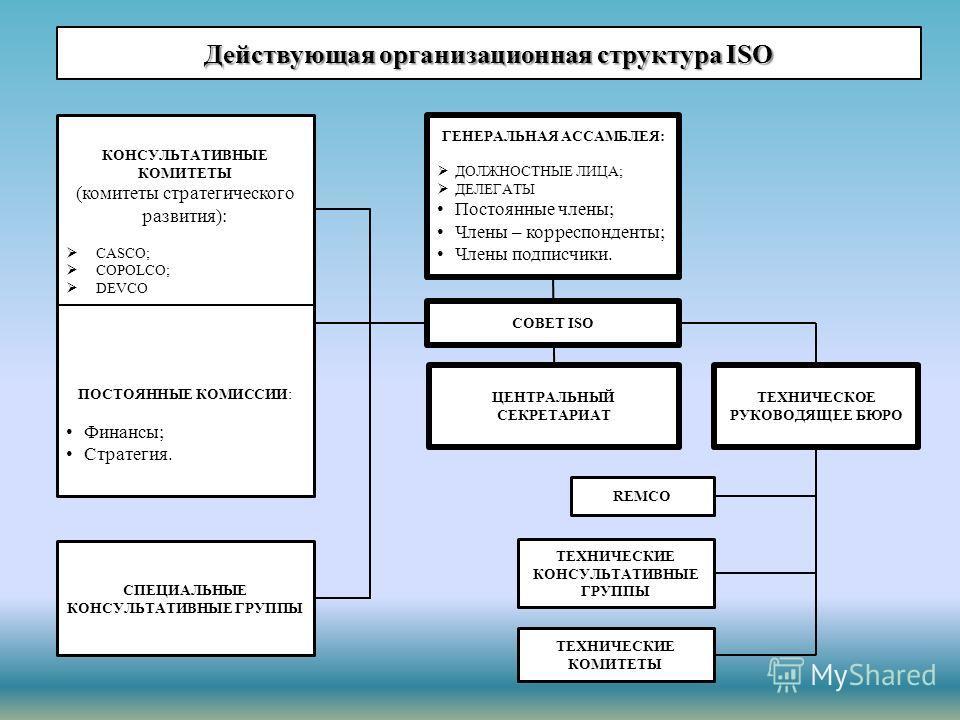 Действующая организационная структура ISO ГЕНЕРАЛЬНАЯ АССАМБЛЕЯ: ДОЛЖНОСТНЫЕ ЛИЦА; ДЕЛЕГАТЫ Постоянные члены; Члены – корреспонденты; Члены подписчики. СОВЕТ ISO ЦЕНТРАЛЬНЫЙ СЕКРЕТАРИАТ ТЕХНИЧЕСКОЕ РУКОВОДЯЩЕЕ БЮРО REMCO ТЕХНИЧЕСКИЕ КОНСУЛЬТАТИВНЫЕ Г