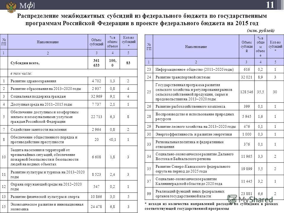 М ] ф Распределение межбюджетных субсидий из федерального бюджета по государственным программам Российской Федерации в проекте федерального бюджета на 2015 год ГП Наименование Объем субсидий % в обще м объем е Кол-во субсидий * 12345 23Информационное