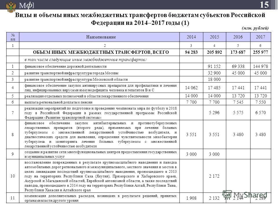 М ] ф Виды и объемы иных межбюджетных трансфертов бюджетам субъектов Российской Федерации на 2014–2017 годы (1) 15 п/п Наименование 2014201520162017 123456 ОБЪЕМ ИНЫХ МЕЖБЮДЖЕТНЫХ ТРАНСФЕРТОВ, ВСЕГО 94 283205 892173 687255 977 в том числе следующие и