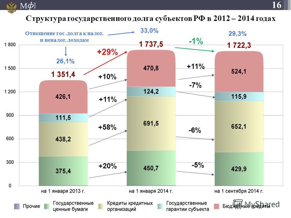 М ] ф +29% +10% +11% +58% +20% -1% +11% -7% -6% -5% Структура государственного долга субъектов РФ в 2012 – 2014 годах 16 26,1% 33,0% Отношение гос.долга к налог. и неналог. доходам 29,3%
