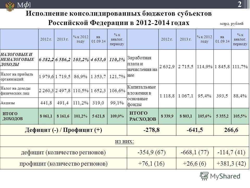 М ] ф 2012 г.2013 г. % к 2012 году на 01.09.14 % к аналог. периоду 2012 г.2013 г. % к 2012 году на 01.09.14 % к аналог. периоду НАЛОГОВЫЕ И НЕНАЛОГОВЫЕ ДОХОДЫ 6 382,26 586,2103,2%4 653,0110,3% Заработная плата и начисления на нее 2 632,92 715,5114,9%