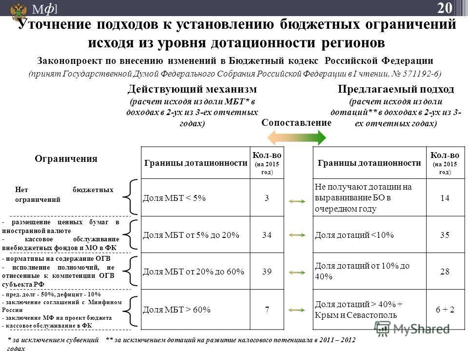 М ] ф Уточнение подходов к установлению бюджетных ограничений исходя из уровня дотационности регионов Законопроект по внесению изменений в Бюджетный кодекс Российской Федерации (принят Государственной Думой Федерального Собрания Российской Федерации
