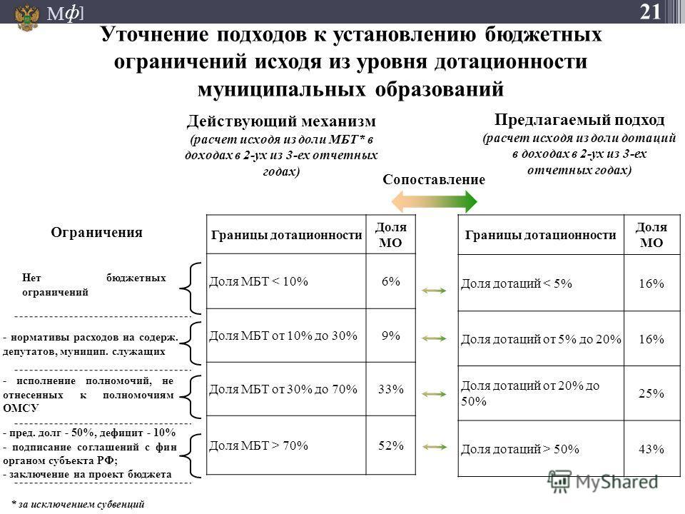 М ] ф Уточнение подходов к установлению бюджетных ограничений исходя из уровня дотационности муниципальных образований Действующий механизм (расчет исходя из доли МБТ* в доходах в 2-ух из 3-ех отчетных годах) * за исключением субвенций Предлагаемый п