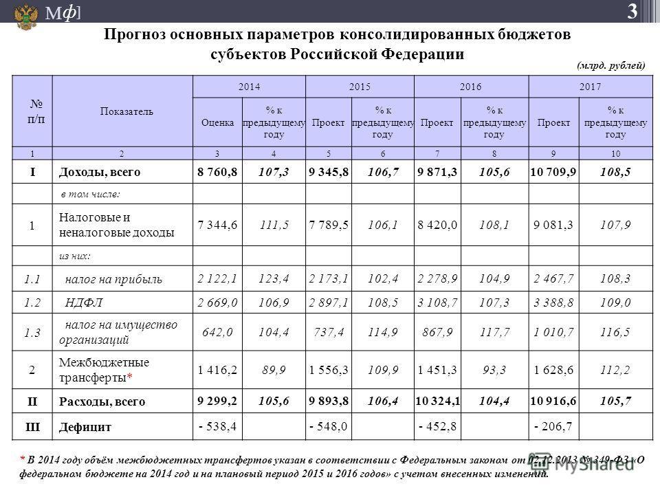 М ] ф Прогноз основных параметров консолидированных бюджетов субъектов Российской Федерации п/п Показатель 2014201520162017 Оценка % к предыдущему году Проект % к предыдущему году Проект % к предыдущему году Проект % к предыдущему году 12345678910 IД