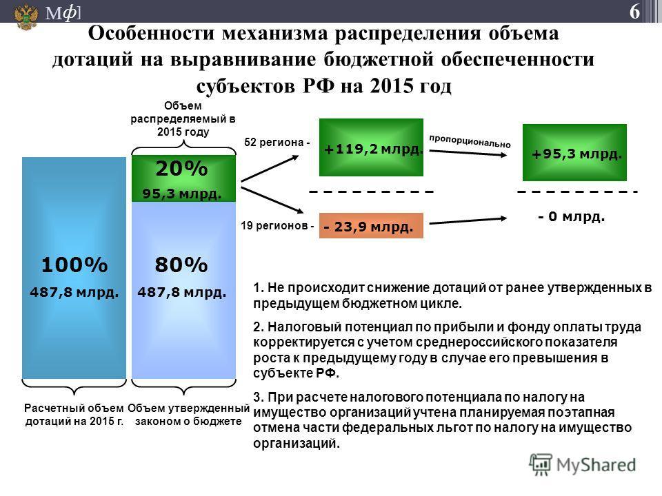 М ] ф Особенности механизма распределения объема дотаций на выравнивание бюджетной обеспеченности субъектов РФ на 2015 год 100% 487,8 млрд. Объем распределяемый в 2015 году Объем утвержденный законом о бюджете Расчетный объем дотаций на 2015 г. - 23,