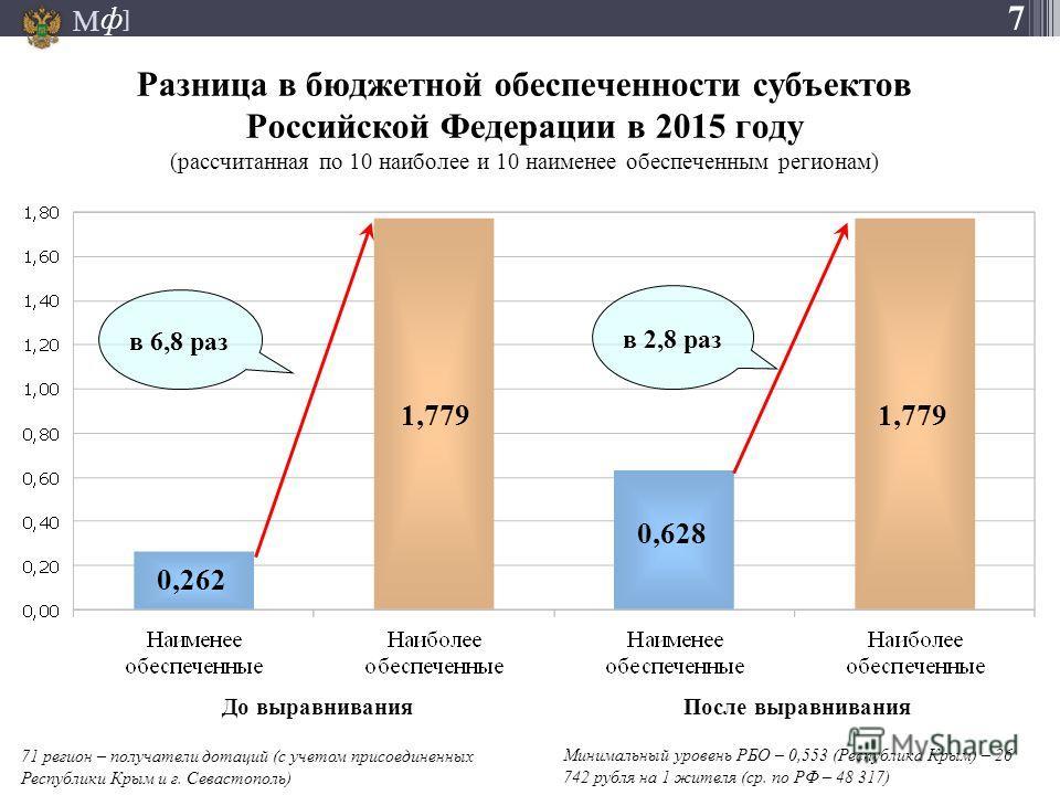 М ] ф Разница в бюджетной обеспеченности субъектов Российской Федерации в 2015 году (рассчитанная по 10 наиболее и 10 наименее обеспеченным регионам) 0,262 1,779 0,628 в 6,8 раз в 2,8 раз До выравнивания После выравнивания 71 регион – получатели дота