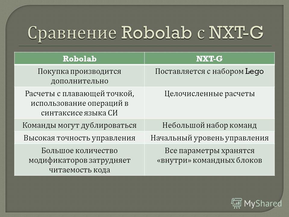 RobolabNXT-G Покупка производится дополнительно Поставляется с набором Lego Расчеты с плавающей точкой, использование операций в синтаксисе языка СИ Целочисленные расчеты Команды могут дублироваться Небольшой набор команд Высокая точность управления