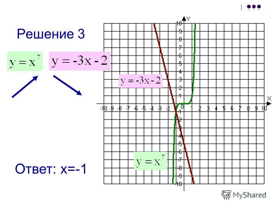 Учитель математики Мурзабаева Фарида Решение 3 Ответ: х=-1